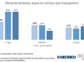 Nakata se destaca na liderança entre as marcas que os mecânicos de todo o Brasil mais gostam